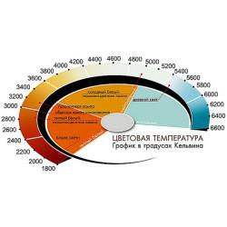 Цветовая температура источников света