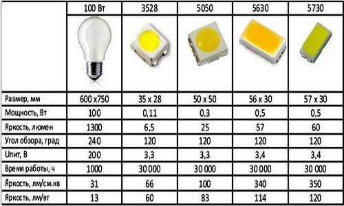как посчитать мощность светодиодной ленты