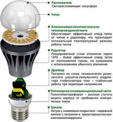 Світлодіодні лампы: схема