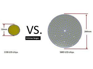 светодиодные чипы