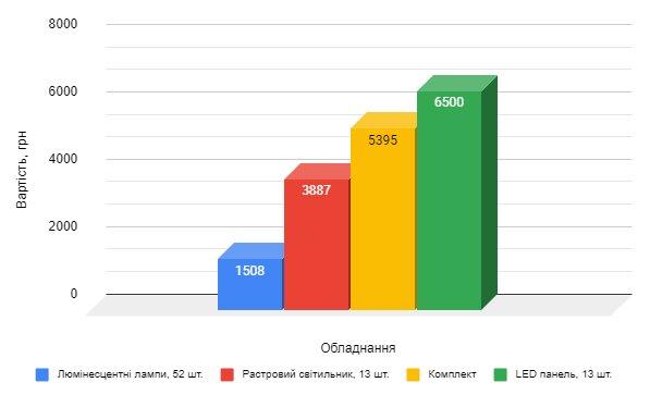 графік порівняння вартості растрових світильників і світлодіодних моделей, порівняння ціни комплекту реєстрового світильника з люмінесцентними лампами з лед панелями