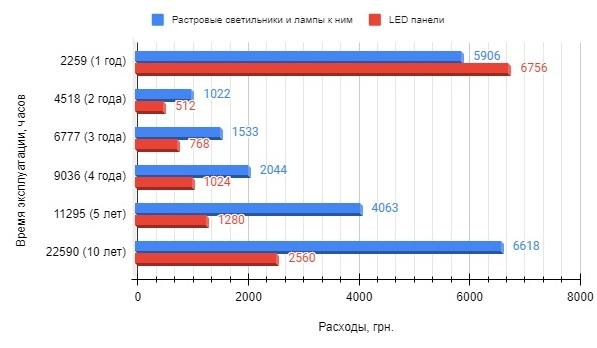 сравнение расходов на оборудование и эксплуатацию растрового светильника и светодиодной панели, сравнение освещения люминесцентными лампами и лед панели, какое освещение выгоднее для офиса