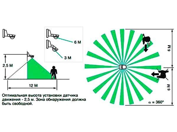 как сделать освещение с датчиком движения
