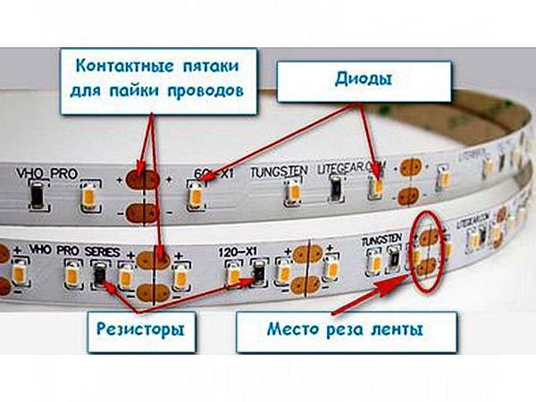 Структура світлодіодної стрічки