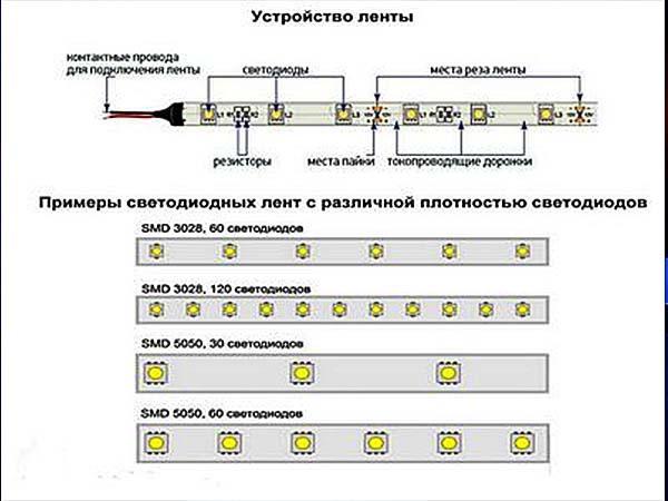 Пристрій світлодіодної стрічки