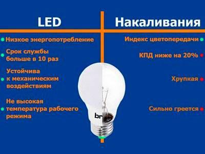 світлодіодна лампа і лампа розжарювання порівняння характеристик - інфографіка