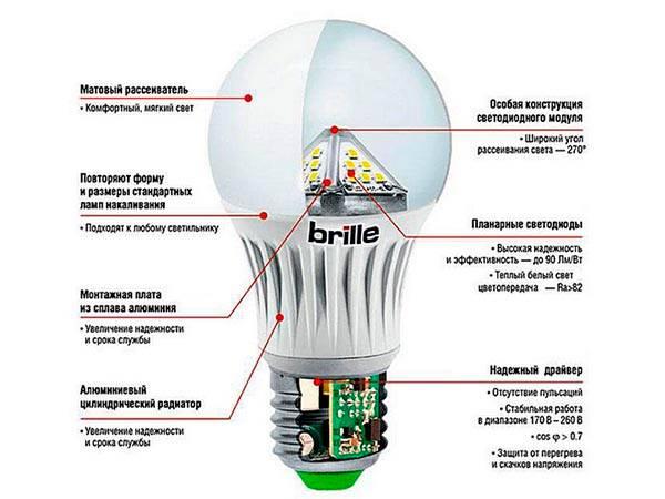 конструкція світлодіодної лампи Brille
