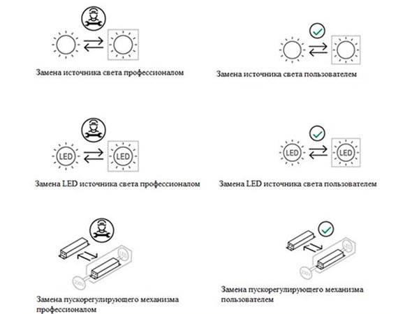 что такое SLR и ELR, новые правила освещения ес, какие правила освещения в европейском союзе