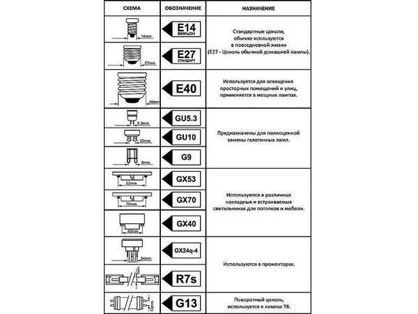 Основные виды подключений лампочек и варианты их применения