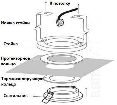 Точечный светильник в натяжном потолке: схема