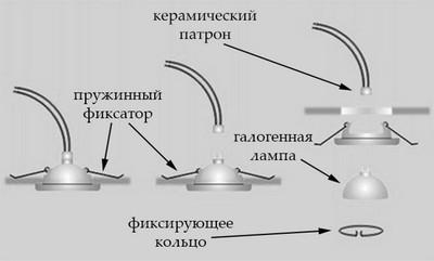 Светильник точка: конструкция