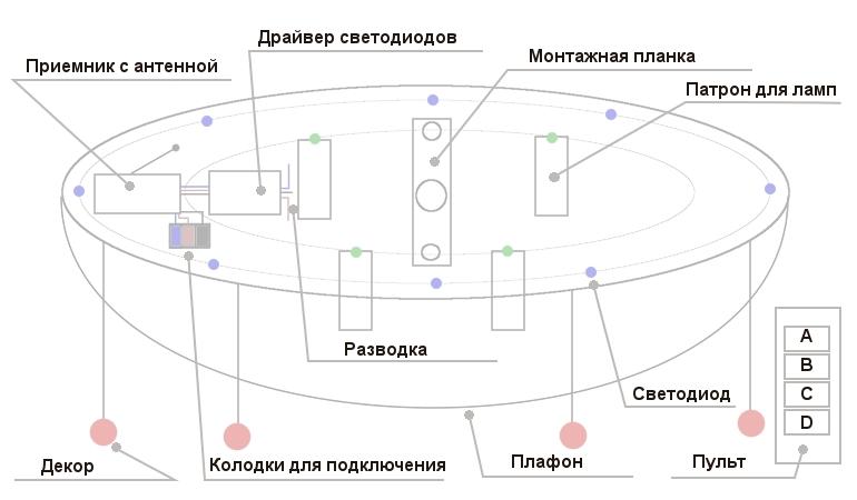 Схема устройства светодиодной люстры